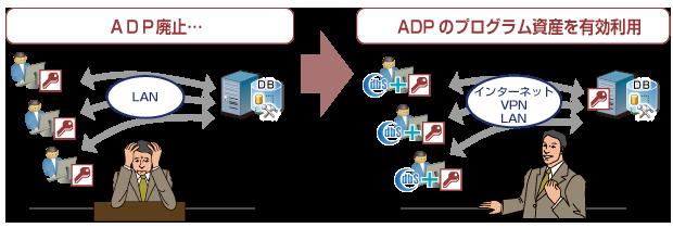 ADPのプログラム資産を有効利用.png